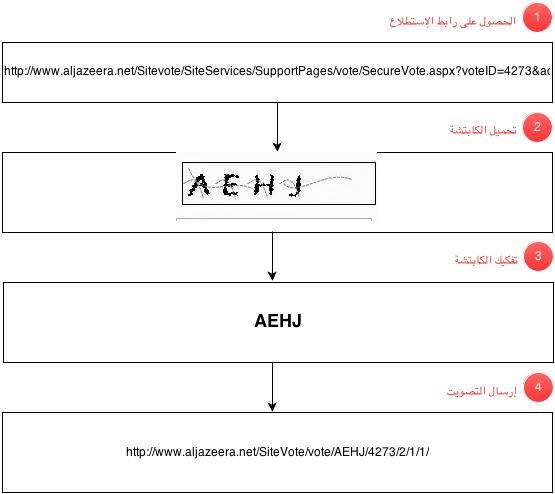 كيف قمت بخرق  خدمة إستطلاع الرأي على موقع الجزيرة و التلاعب بالنتائج